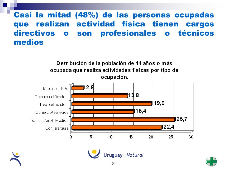 Casi la mitad (48%) de las personas ocupadas que realizan actividad física tienen cargos directivos o son profesionales o técnicos medios