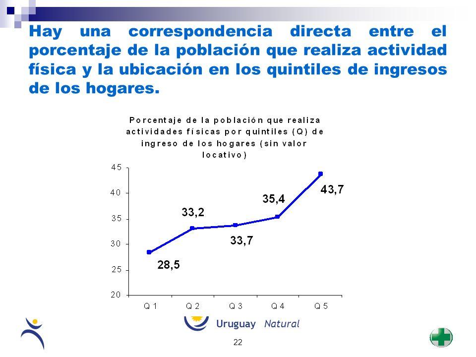 Hay una correspondencia directa entre el porcentaje de la población que realiza actividad física y la ubicación en los quintiles de ingresos de los hogares.