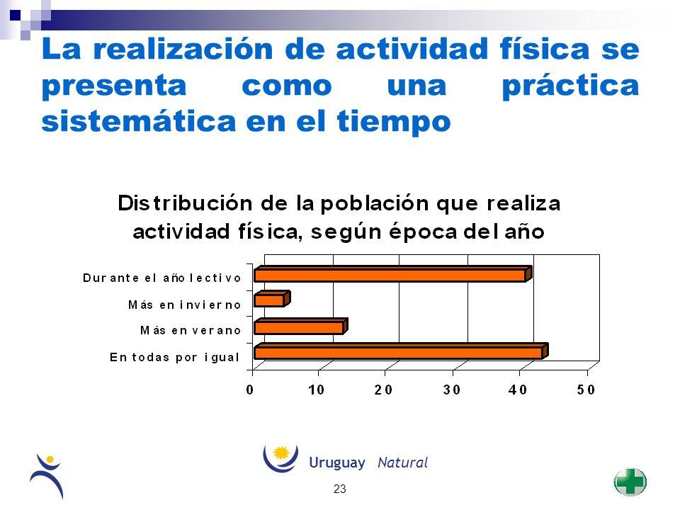 La realización de actividad física se presenta como una práctica sistemática en el tiempo
