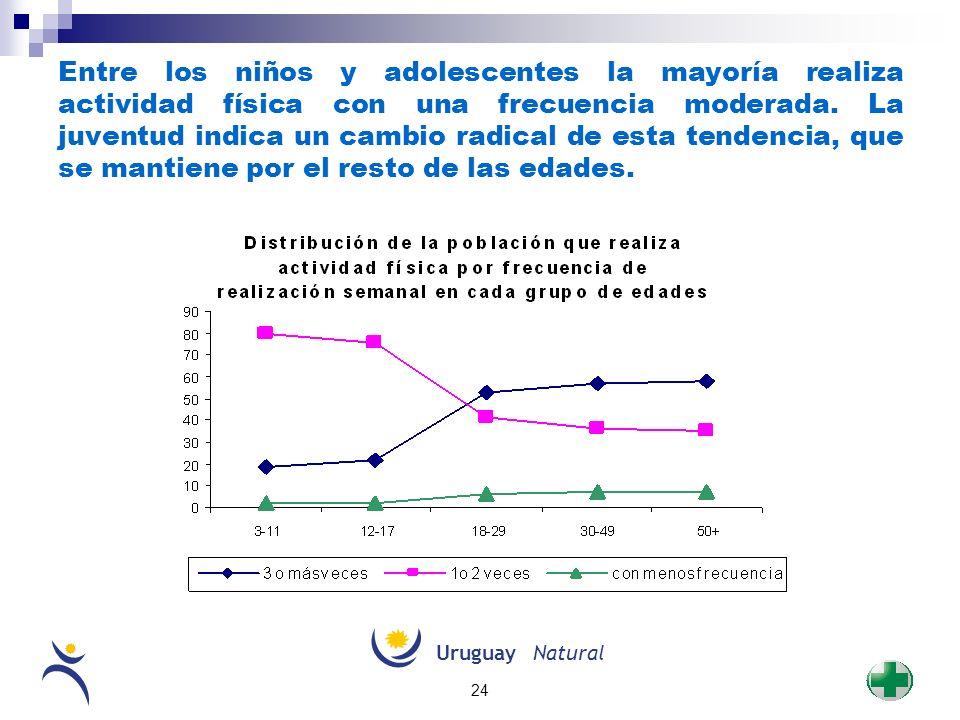 Entre los niños y adolescentes la mayoría realiza actividad física con una frecuencia moderada. La juventud indica un cambio radical de esta tendencia, que se mantiene por el resto de las edades.