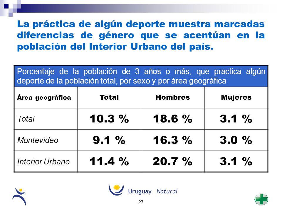 La práctica de algún deporte muestra marcadas diferencias de género que se acentúan en la población del Interior Urbano del país.