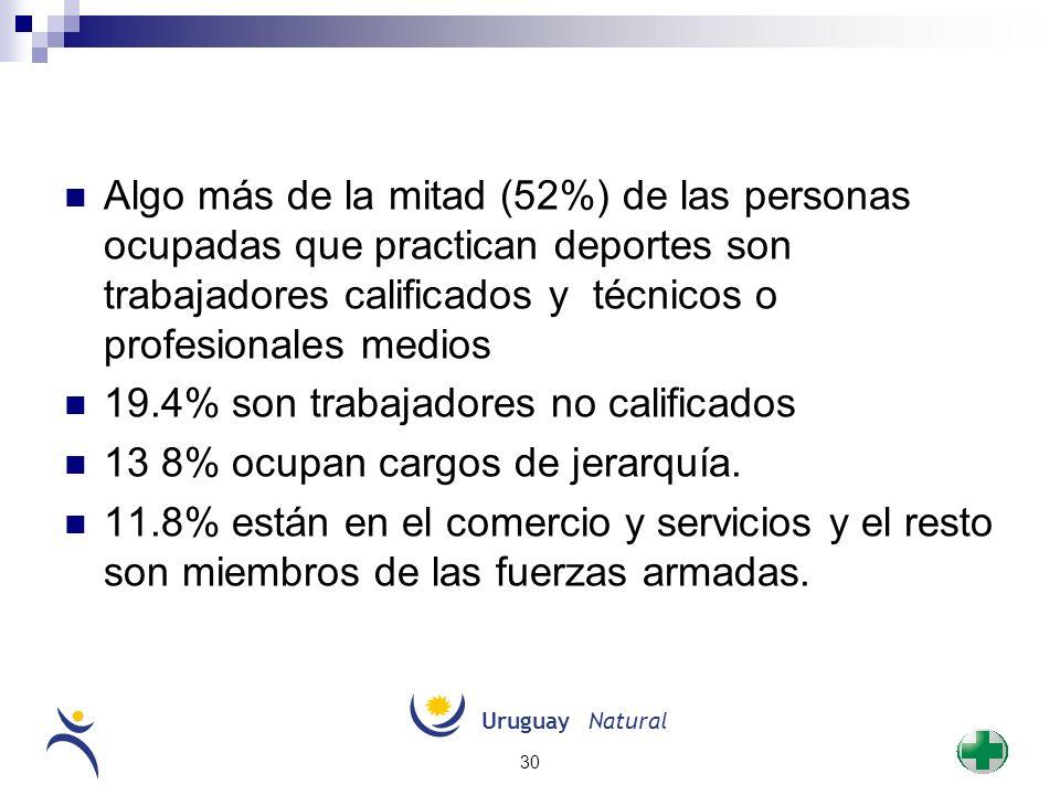19.4% son trabajadores no calificados