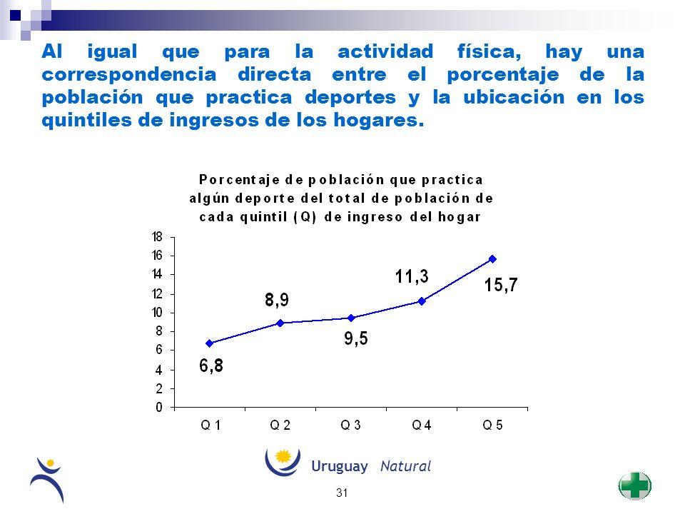 Al igual que para la actividad física, hay una correspondencia directa entre el porcentaje de la población que practica deportes y la ubicación en los quintiles de ingresos de los hogares.