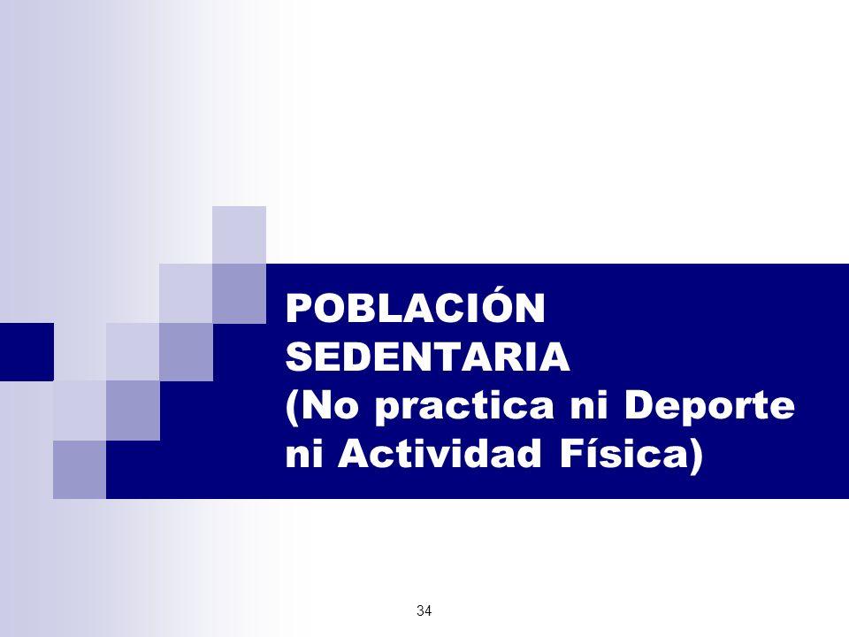 POBLACIÓN SEDENTARIA (No practica ni Deporte ni Actividad Física)
