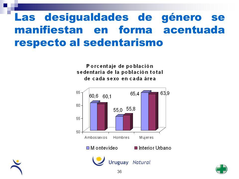 Las desigualdades de género se manifiestan en forma acentuada respecto al sedentarismo