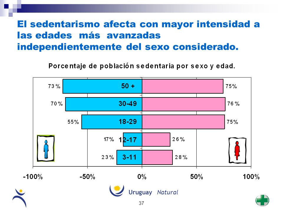 El sedentarismo afecta con mayor intensidad a las edades más avanzadas independientemente del sexo considerado.