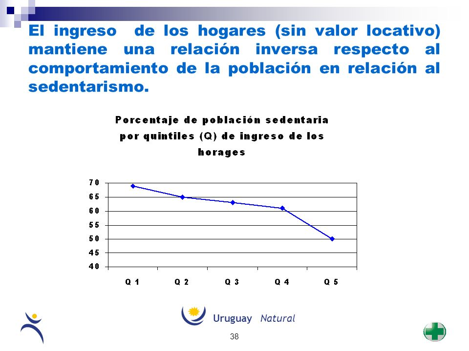 El ingreso de los hogares (sin valor locativo) mantiene una relación inversa respecto al comportamiento de la población en relación al sedentarismo.