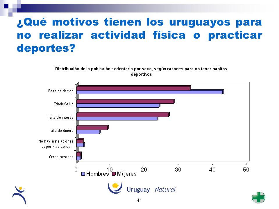 ¿Qué motivos tienen los uruguayos para no realizar actividad física o practicar deportes