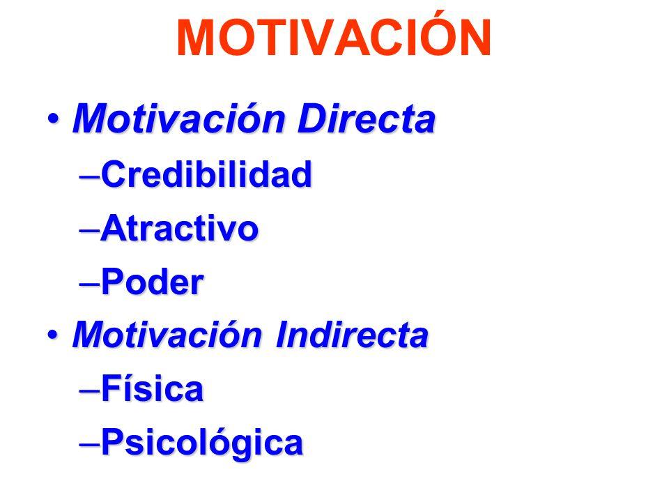 MOTIVACIÓN Motivación Directa Credibilidad Atractivo Poder