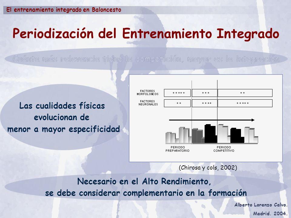 Periodización del Entrenamiento Integrado