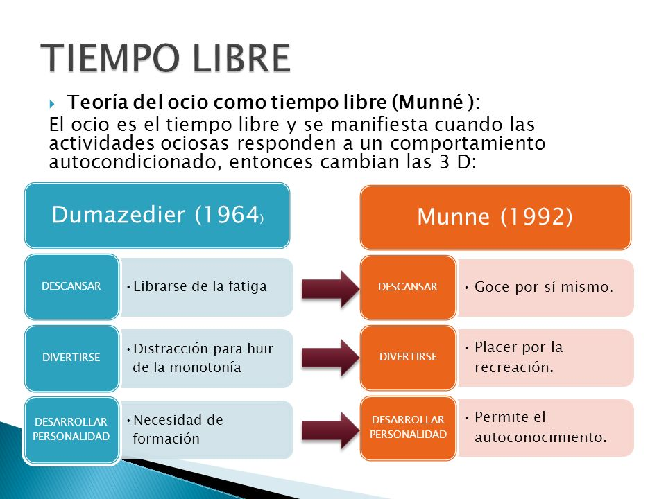 TIEMPO LIBRE Dumazedier (1964) Munne (1992)