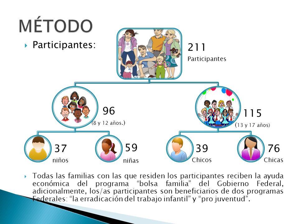 MÉTODO 211 Participantes 96 (8 y 12 años.) 37 niños 59 niñas