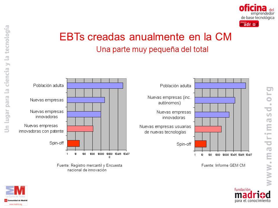 EBTs creadas anualmente en la CM