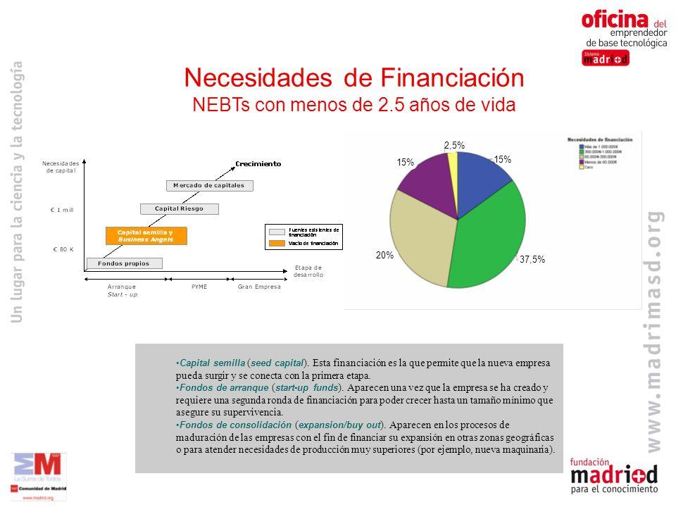 Necesidades de Financiación NEBTs con menos de 2.5 años de vida