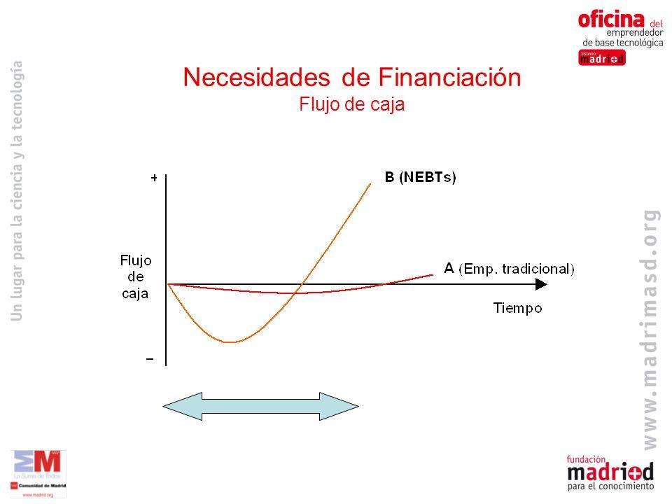 Necesidades de Financiación Flujo de caja