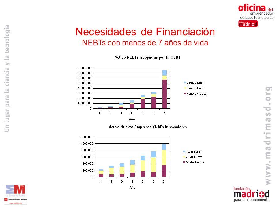 Necesidades de Financiación NEBTs con menos de 7 años de vida