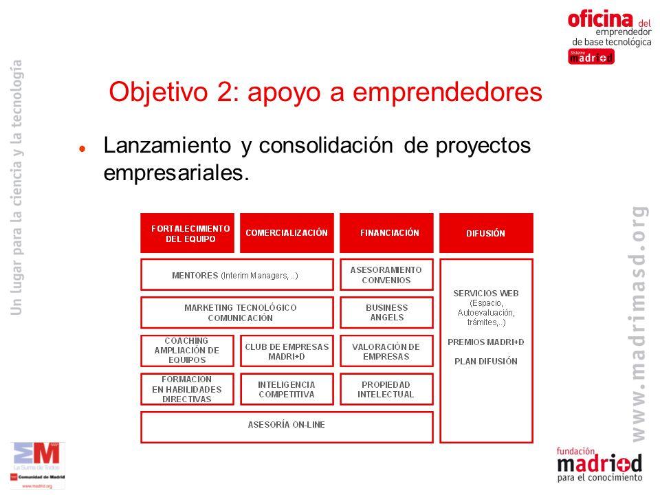 Objetivo 2: apoyo a emprendedores