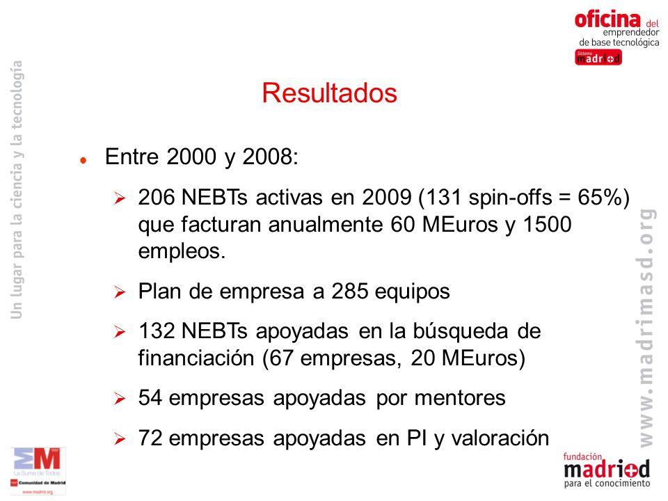 Resultados Entre 2000 y 2008: 206 NEBTs activas en 2009 (131 spin-offs = 65%) que facturan anualmente 60 MEuros y 1500 empleos.