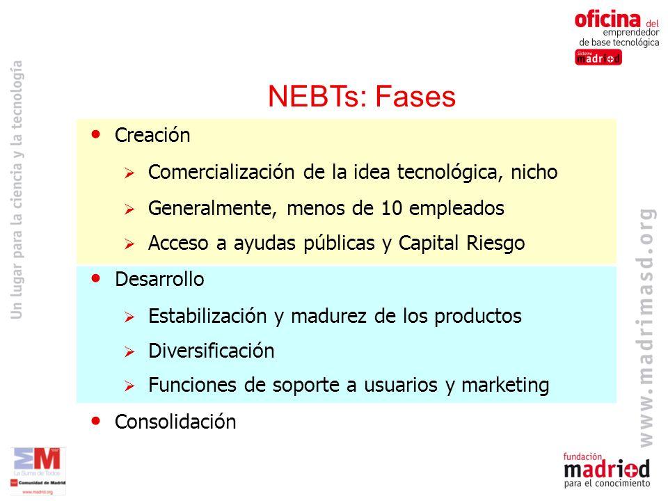 NEBTs: Fases Creación Comercialización de la idea tecnológica, nicho