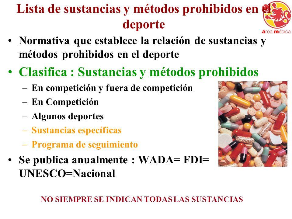 Lista de sustancias y métodos prohibidos en el deporte