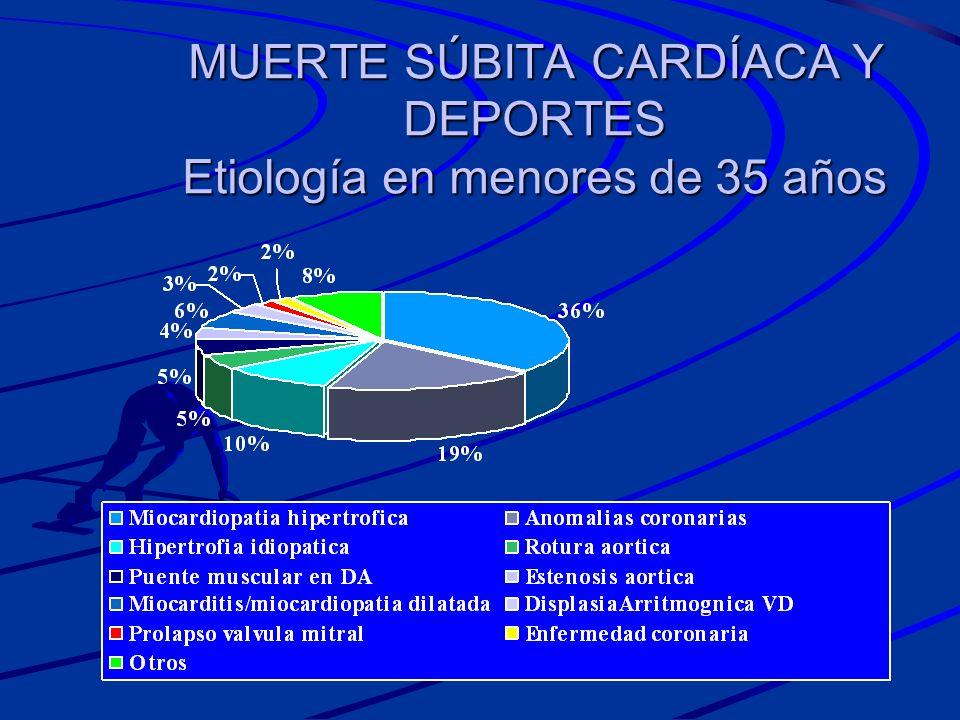 MUERTE SÚBITA CARDÍACA Y DEPORTES Etiología en menores de 35 años