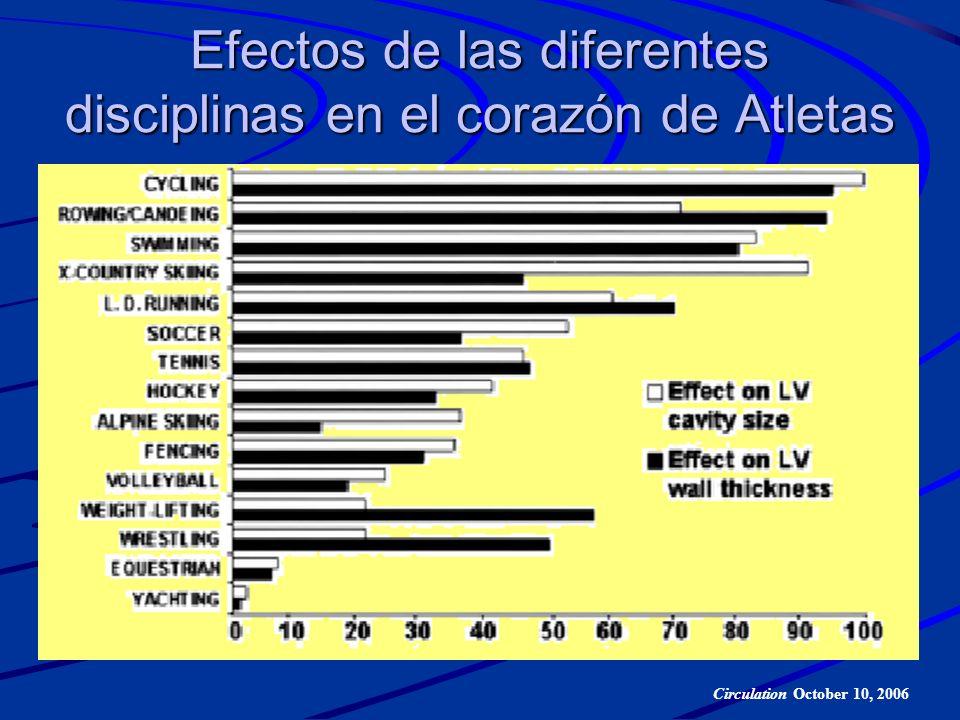 Efectos de las diferentes disciplinas en el corazón de Atletas