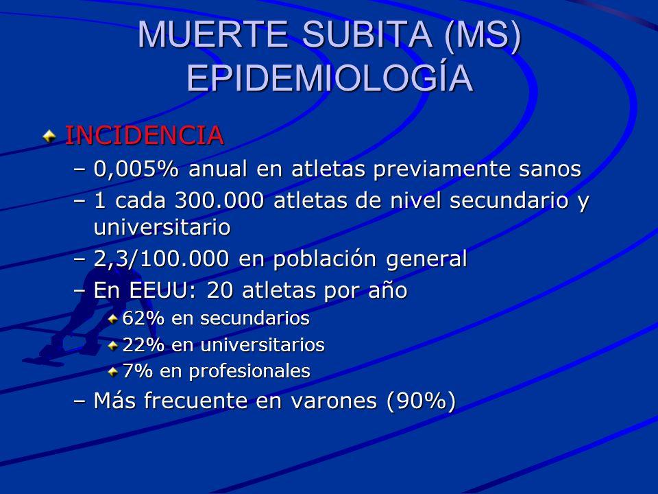 MUERTE SUBITA (MS) EPIDEMIOLOGÍA