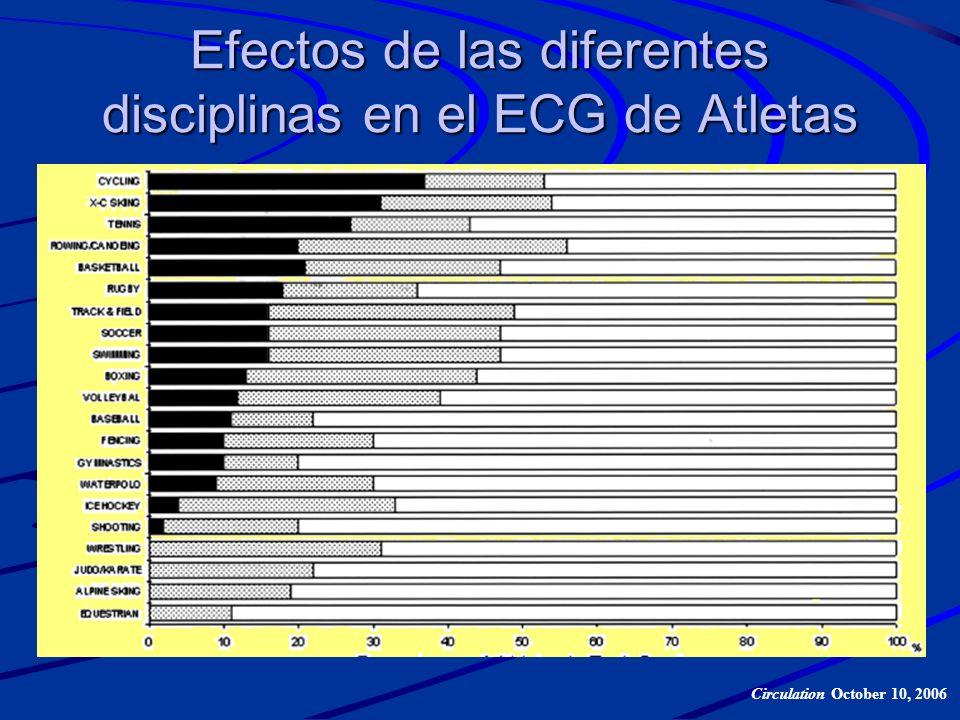 Efectos de las diferentes disciplinas en el ECG de Atletas