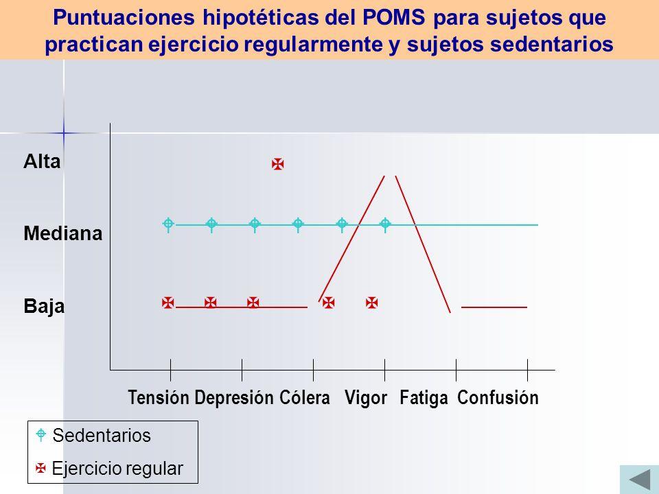 Puntuaciones hipotéticas del POMS para sujetos que practican ejercicio regularmente y sujetos sedentarios
