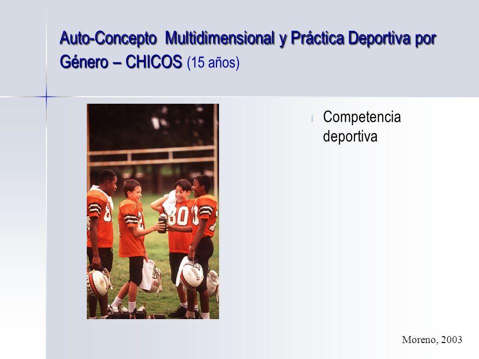 Auto-Concepto Multidimensional y Práctica Deportiva por Género – CHICOS (15 años)