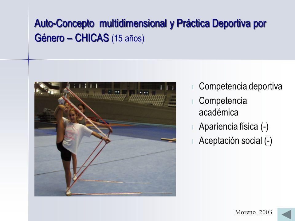 Auto-Concepto multidimensional y Práctica Deportiva por Género – CHICAS (15 años)