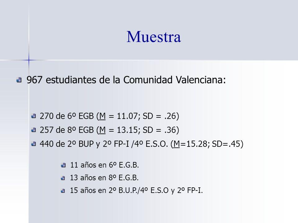 Muestra 967 estudiantes de la Comunidad Valenciana: