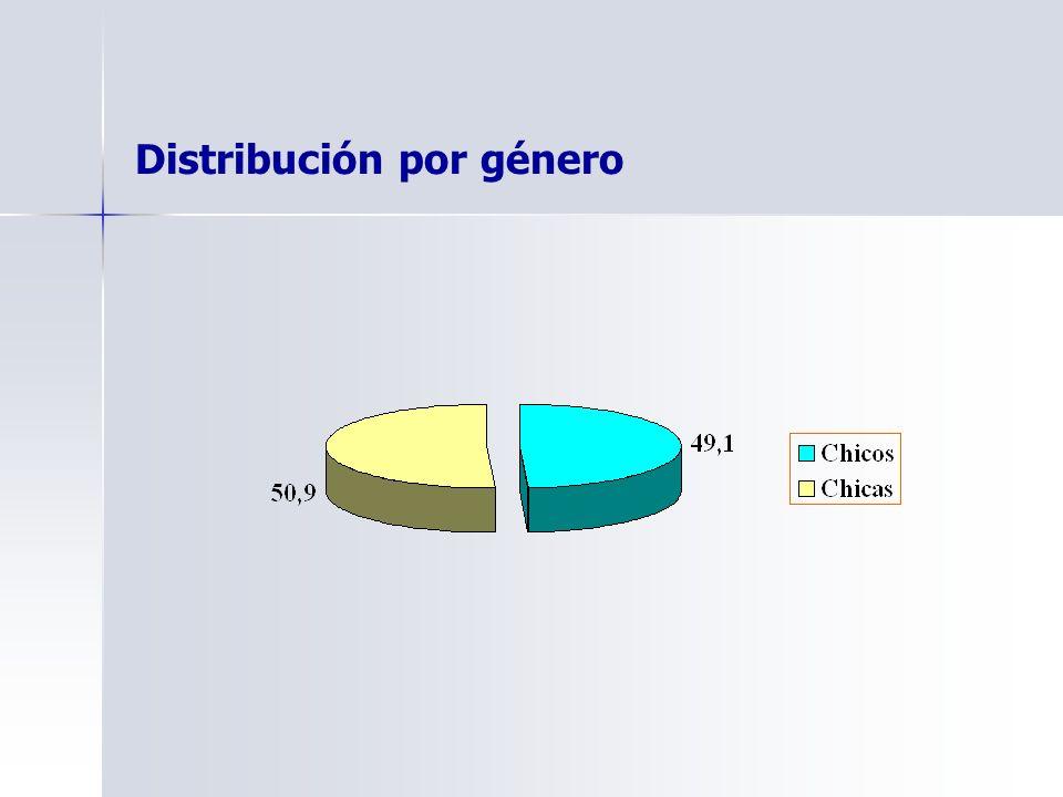 Distribución por género