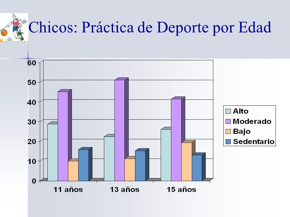 Chicos: Práctica de Deporte por Edad