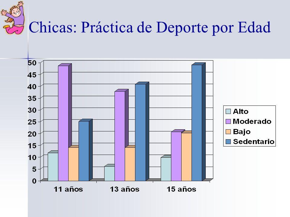 Chicas: Práctica de Deporte por Edad