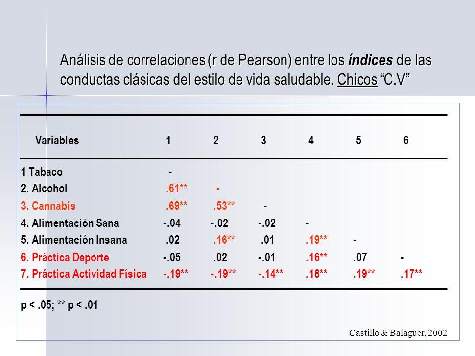 Análisis de correlaciones (r de Pearson) entre los índices de las conductas clásicas del estilo de vida saludable. Chicos C.V