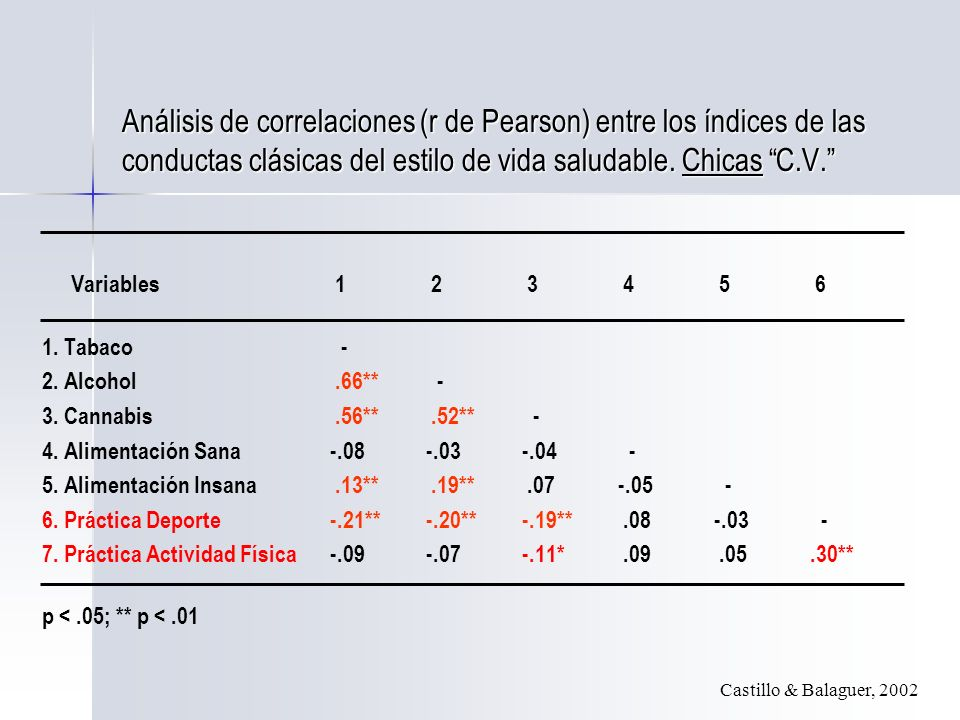 Análisis de correlaciones (r de Pearson) entre los índices de las conductas clásicas del estilo de vida saludable. Chicas C.V.