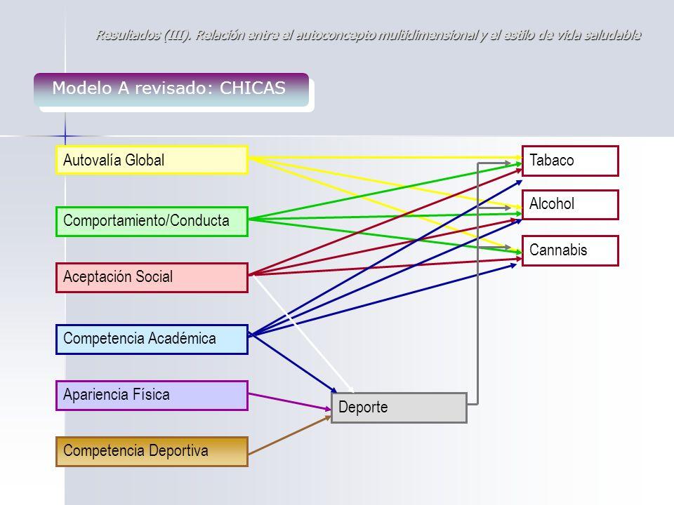 Modelo A revisado: CHICAS