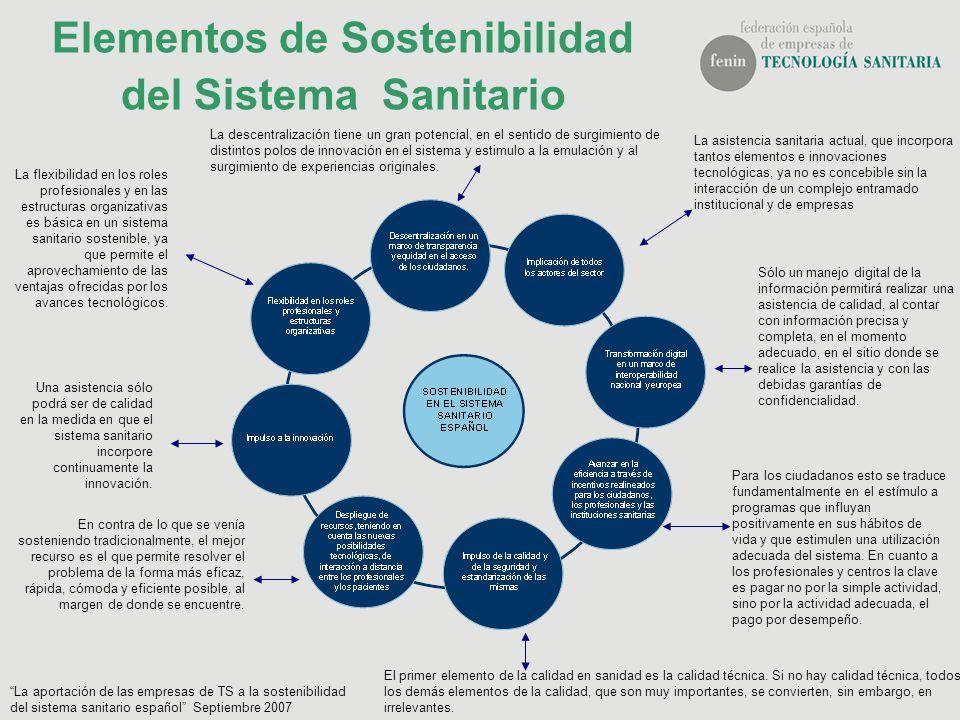 Elementos de Sostenibilidad del Sistema Sanitario