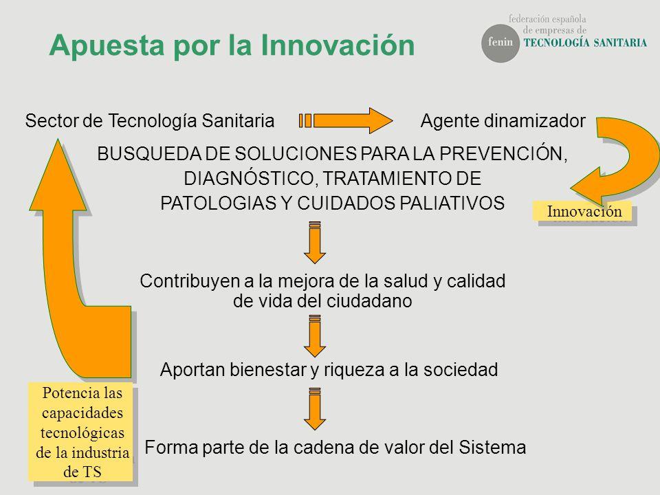 Apuesta por la Innovación