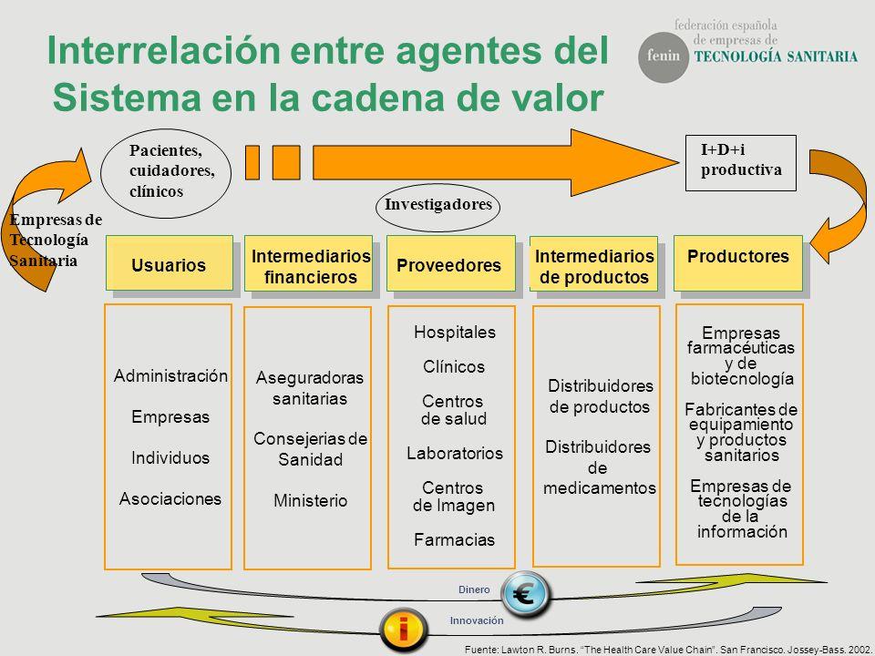 Interrelación entre agentes del Sistema en la cadena de valor