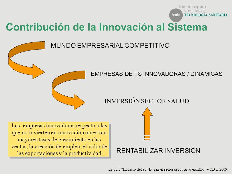 Contribución de la Innovación al Sistema