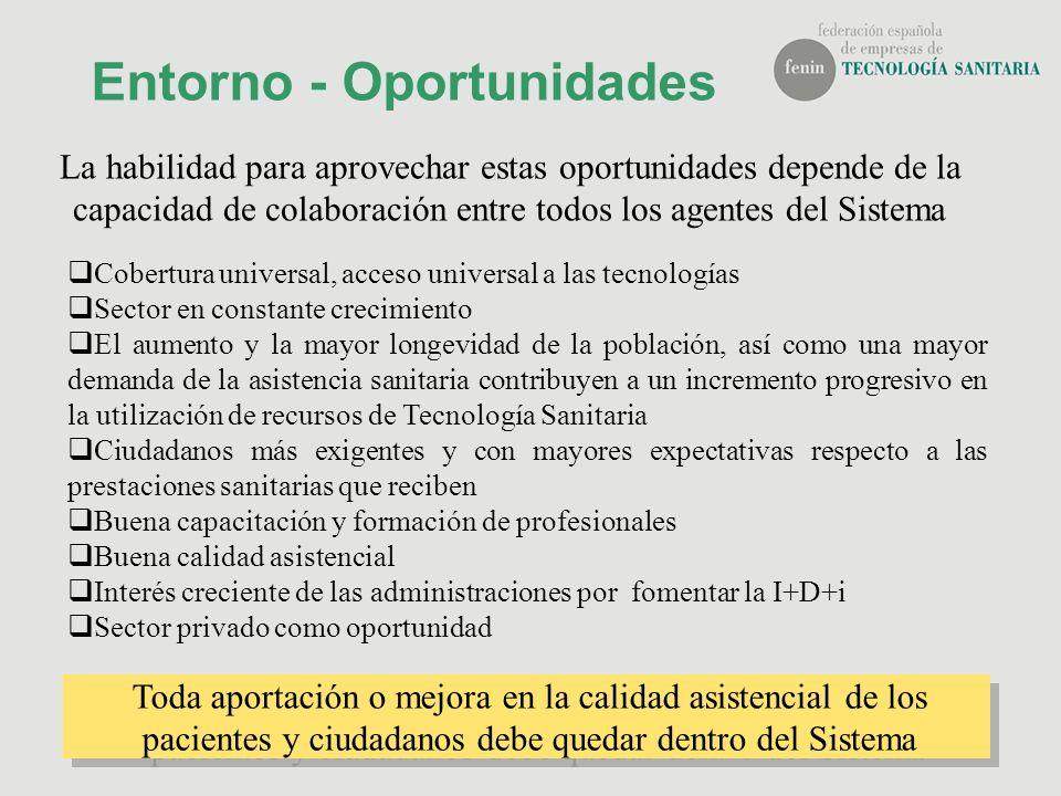 Entorno - Oportunidades