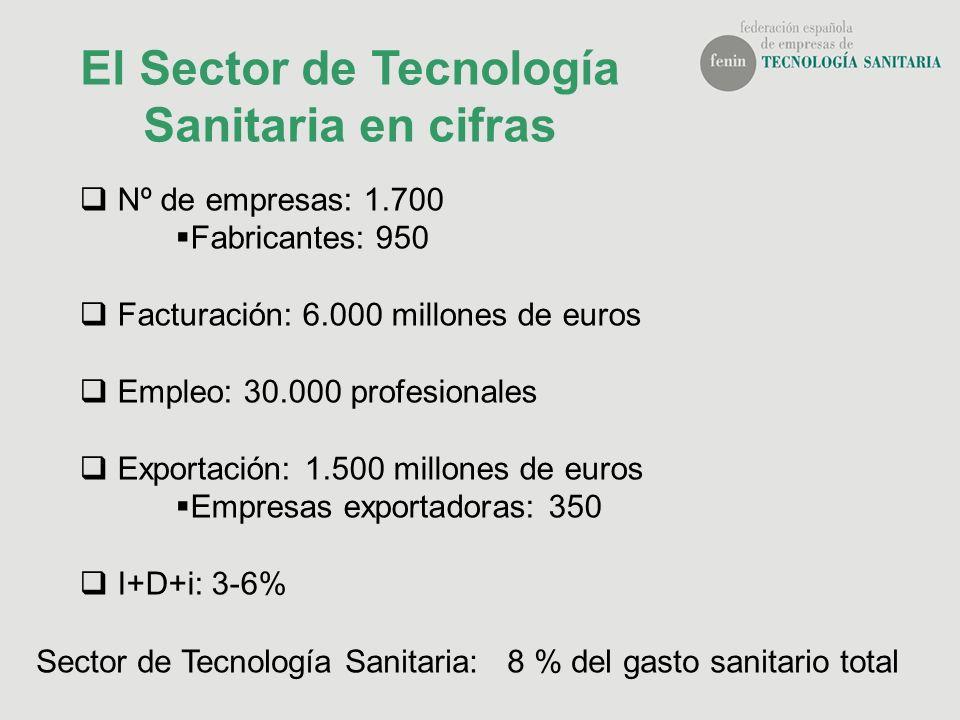 El Sector de Tecnología Sanitaria en cifras
