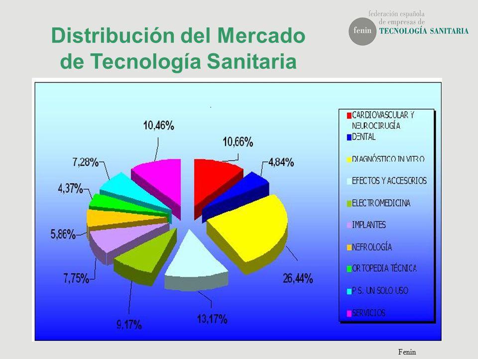 Distribución del Mercado de Tecnología Sanitaria