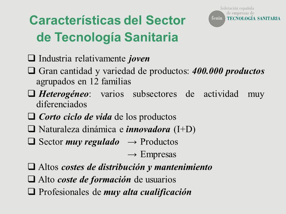 Características del Sector de Tecnología Sanitaria