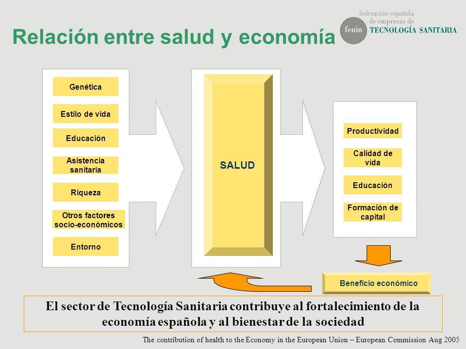 Relación entre salud y economía