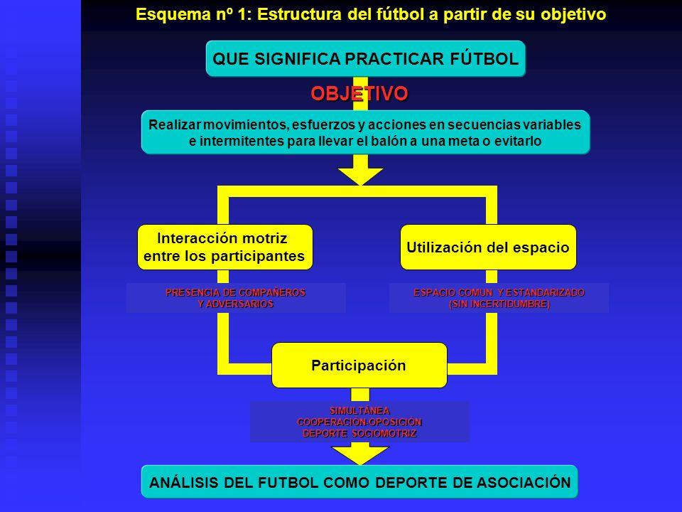 Esquema nº 1: Estructura del fútbol a partir de su objetivo