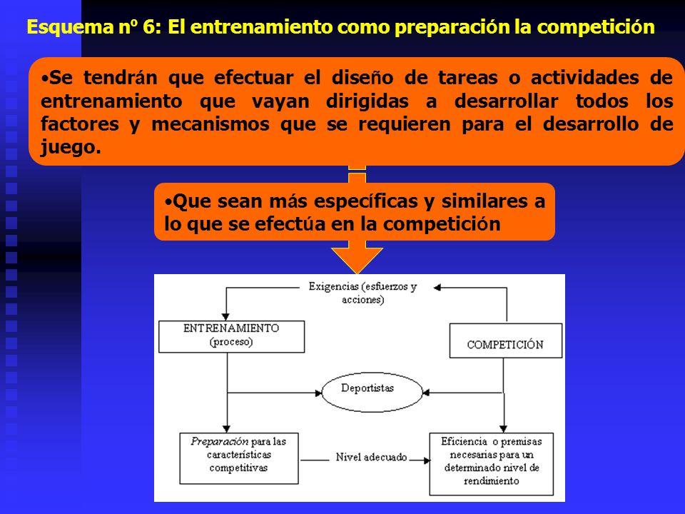 Esquema nº 6: El entrenamiento como preparación la competición