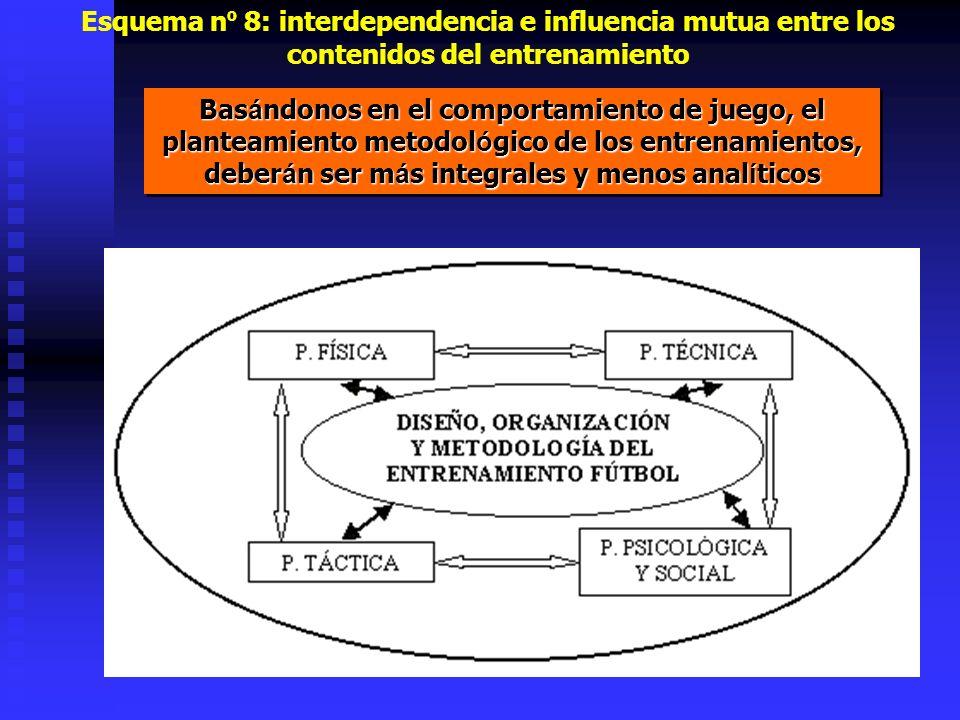 Esquema nº 8: interdependencia e influencia mutua entre los contenidos del entrenamiento